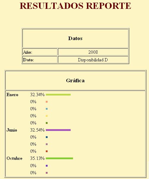 Reporte de los resultados del SLA